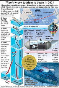 MARITIME: Titanic wreck tourism to begin in 2021 infographic