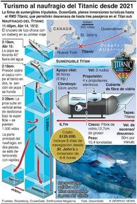 MARITIMO: Turismo al naufragio del Titanic empezará en 2021 infographic