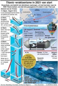 MARITIEM: Titanic -wraktoerisme in 2021 van start infographic