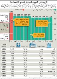 أعمال: الزيادة في الديون العالمية تدعم الاقتصادات infographic