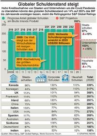 WIRTSCHAFT: Covid Schuldenprognose infographic