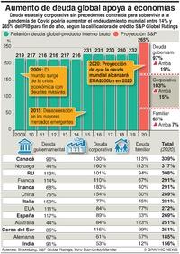 NEGOCIOS: Proyecciones de endeudamiento por Covid infographic