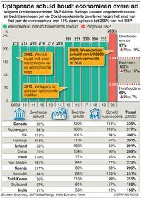 BUSINESS: Prognoses schulden Covid infographic