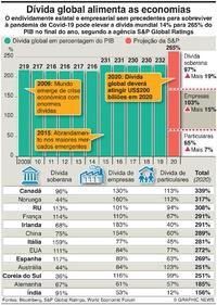 NEGÓCIOS: Projeção da dívida pela Covid infographic