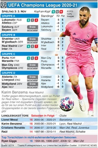 FUSSBALL: UEFA Champions League Tag 3, Dienstag, 3. Nov infographic