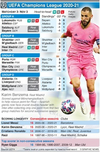 SOCCER: UEFA Champions League Day 3, Tuesday Nov 3 infographic