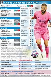 SOCCER: Liga de Campeones UEFA, Fecha 3, martes nov 3 infographic