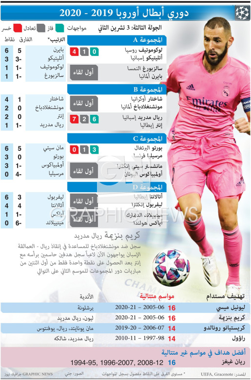 UEFA Champions League Day 3, Tuesday Nov 3 infographic