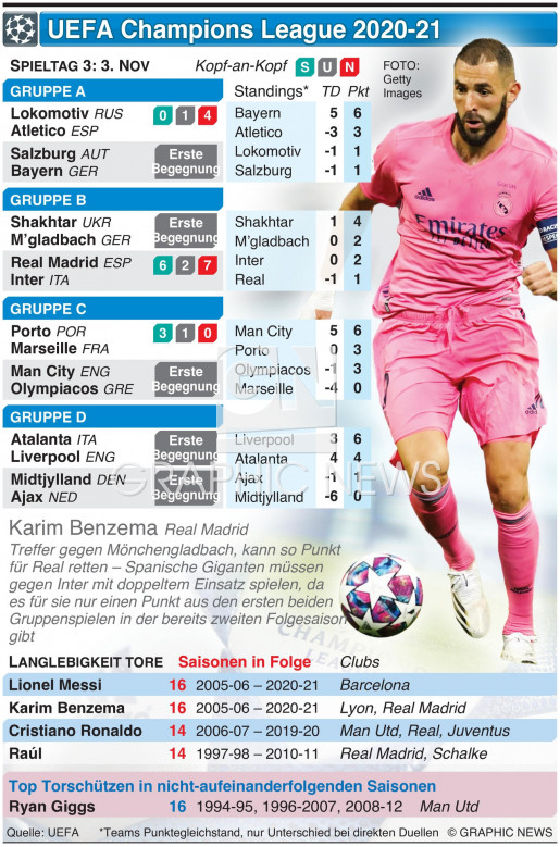 UEFA Champions League Tag 3, Dienstag, 3. Nov infographic