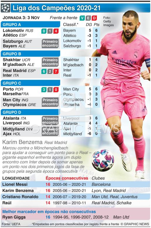 Liga dos Campeões, Jornada 3, Terça-feira, 3 Nov infographic