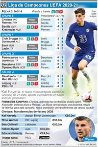 SOCCER: Liga de Campeones UEFA, Fecha 3, miércoles nov 4 infographic