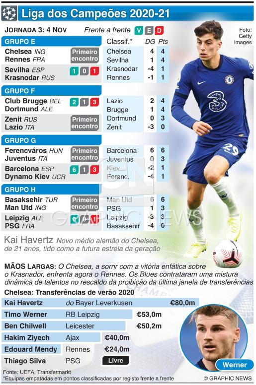 Liga dos Campeões, Jornada 3, Quarta-feira, 4 Nov infographic