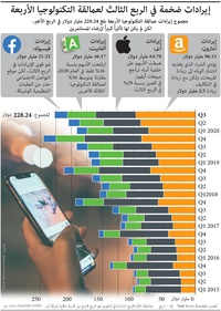 أعمال: إيرادات ضخمة في الربع الثالث لعمالقة التكنولوجيا الأربعة infographic