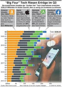"""WIRTSCHAFT: """"Big Four"""" Tech Riesen Q3 Erträge infographic"""