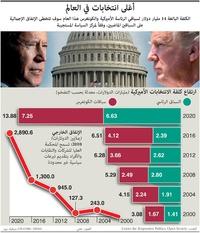 الانتخابات الأميركية ٢٠٢٠: أغلى انتخابات في العالم infographic