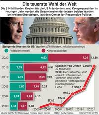 US WAHL: Teuerste Wahl der Welt infographic
