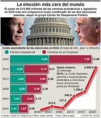 ELECCIÓN EUA: La votación más cara del mundo infographic