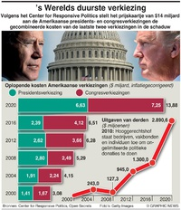 VERKIEZINGEN VS: 's Werelds duurste verkiezing infographic