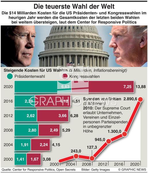 Teuerste Wahl der Welt infographic
