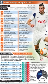 FUSSBALL: Europa League 3. Tag, Donnerstag 5. Nov infographic