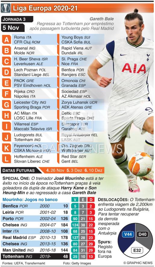 Liga Europa, Jornada 3, Quinta-feira, 5 Nov infographic