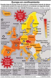 SALUD: Europa en confinamiento infographic