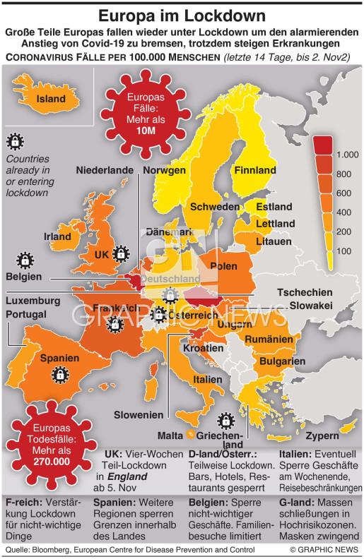 Europa im Lockdown infographic