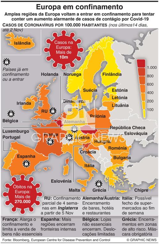 Europa em confinamento infographic