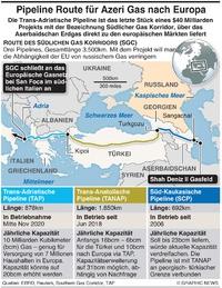 ENERGIE: Trans-Adriatische Pipeline infographic