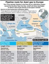ENERGY: Trans-Adriatic Pipeline infographic