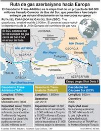 ENERGIA: Gasoducto Trans-Adriático infographic