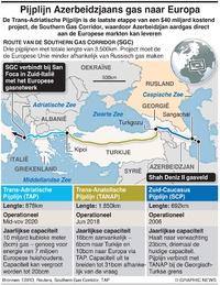 ENERGIE: Trans-Adriatische Pijplijn infographic