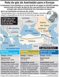 ENEGIA: Gasoduto Trans-Adriático infographic