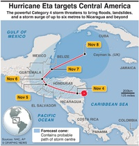 WEATHER: Hurricane Eta infographic