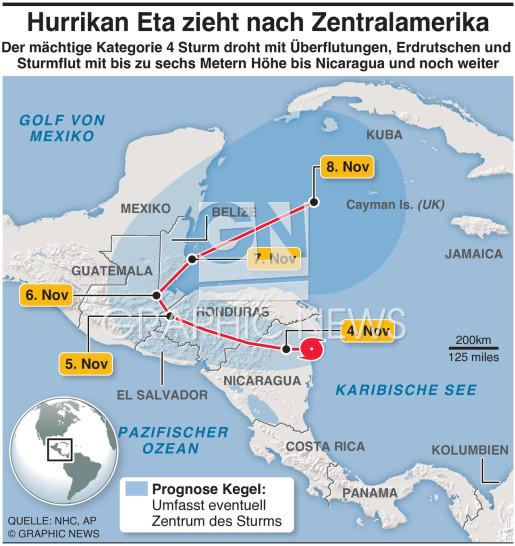 Hurrikan Eta infographic