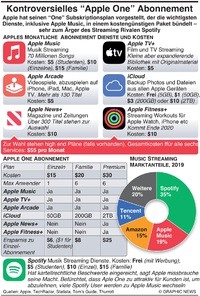 "TECH: Umstrittenes ""Apple One"" Abonnement infographic"