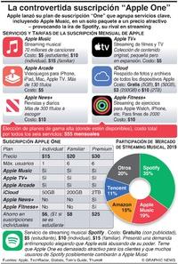"""TECNOLOGÍA: Controvertida suscripción """"Apple One"""" infographic"""