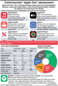"TECH: Controversiële ""Apple One""-abonnement infographic"