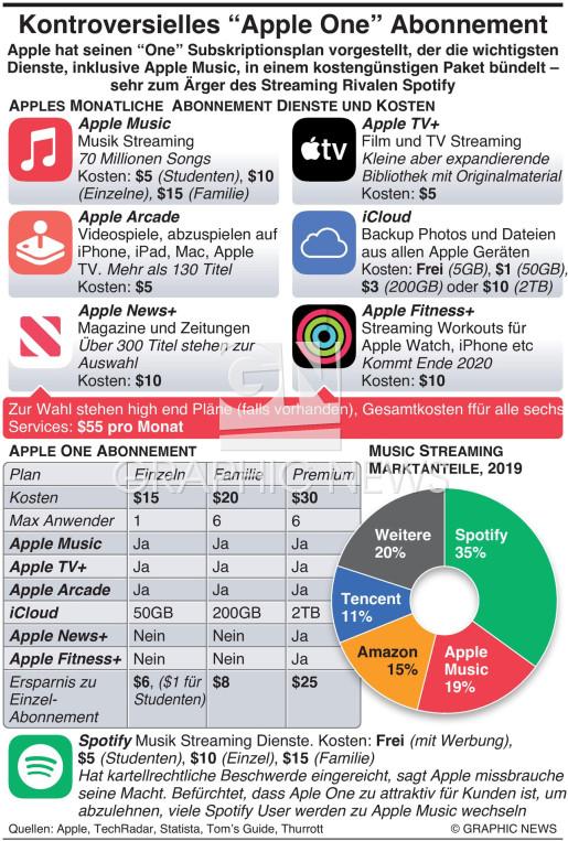 "Umstrittenes ""Apple One"" Abonnement infographic"