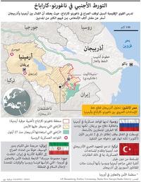 صراع: التورط الأجنبي في ناغورنو-كاراباخ infographic