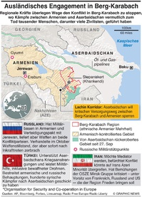 KONFLIKT: Foreign involvement in Nagorno-Karabakh infographic