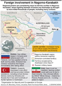 CONFLICT: Foreign involvement in Nagorno-Karabakh infographic