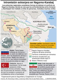 CONFLICTO: Intromisión extranjera en Nagorno-Karabaj infographic