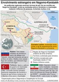CONFLITO: Envolvimento estrangeiro em Nagorno-Karabakh infographic