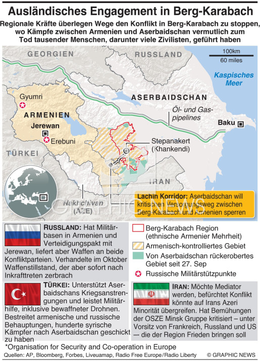 Foreign involvement in Nagorno-Karabakh infographic
