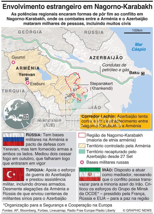 Envolvimento estrangeiro em Nagorno-Karabakh infographic