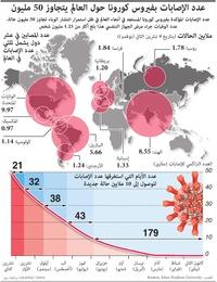 صحة: عدد الإصابات بفيروس كورونا حول العالم يتجاوز 50 مليون infographic