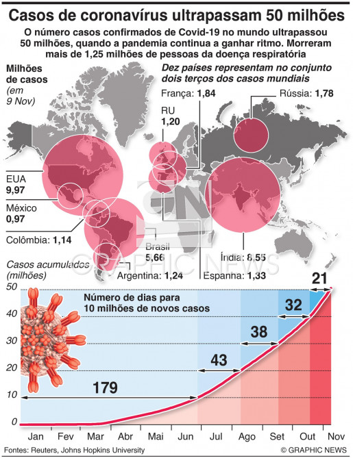 Casos de coronavírus ultrapassam 50 milhões no mundo infographic