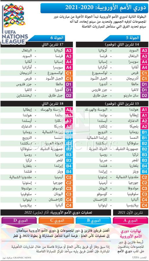 دوري الأمم الأوروبية - ٢٠٢٠ - ٢٠٢١ - الجولة ٥ - ٦ - تشرين الثاني ٢٠٢٠ infographic