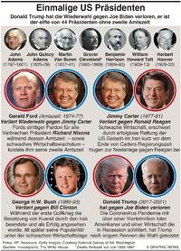 U.S. WAHL: U.S. Präsidenten nur einmal im Amt infographic